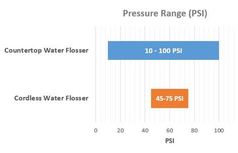 Water Flossers - Countertop vs. Cordless