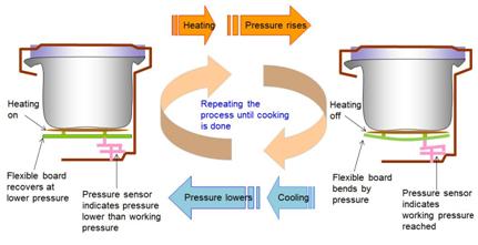 InstantPot - Electric Pressure Cooker