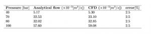 Computational-Fluid-Dynamics (CFD) table