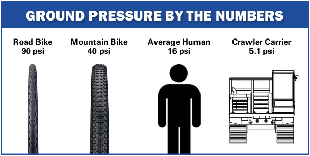 Ground Pressure by the Numbers