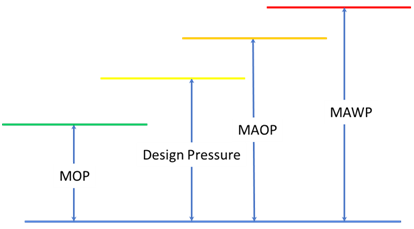 Operating Pressure Diagram