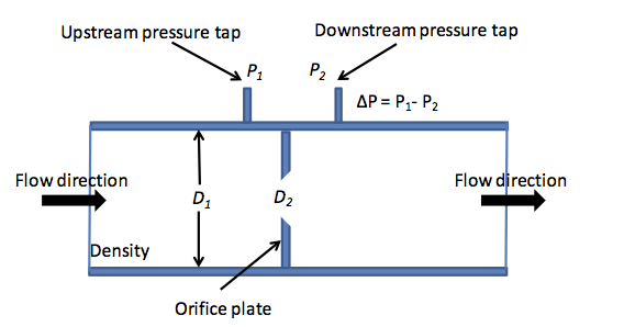Figure 2 Elements Of A P Flow Measurement