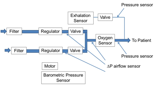 Typical components and potential locations for pressure sensors in a ventilator