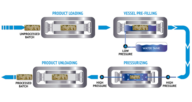 Hiperbaric USA - pressure in food processing
