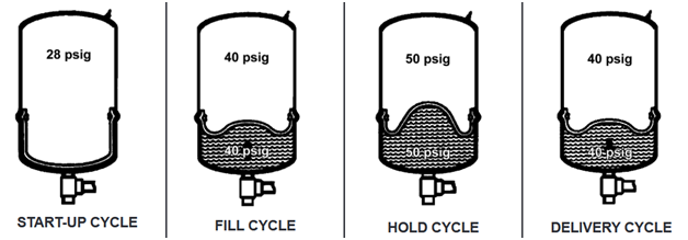 A O Smith Hydro-pneumatic Well Tank